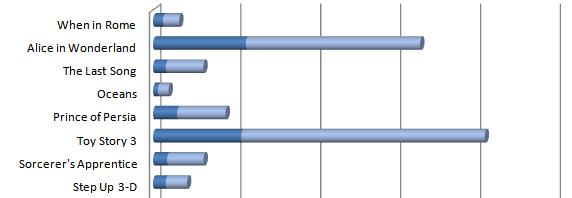 box-office-2010-chart-slice
