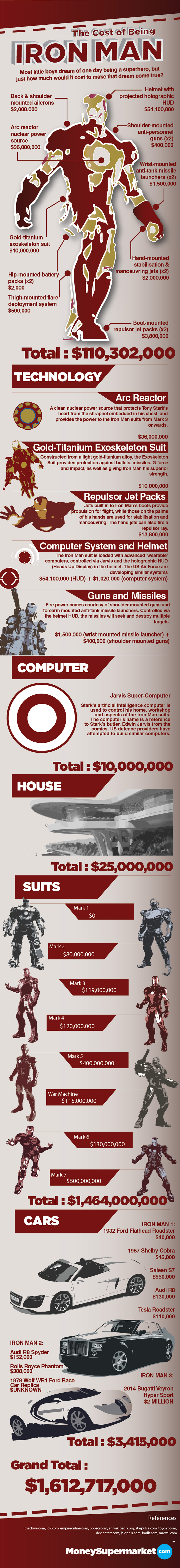 cost-of-being-iron-man-infographic