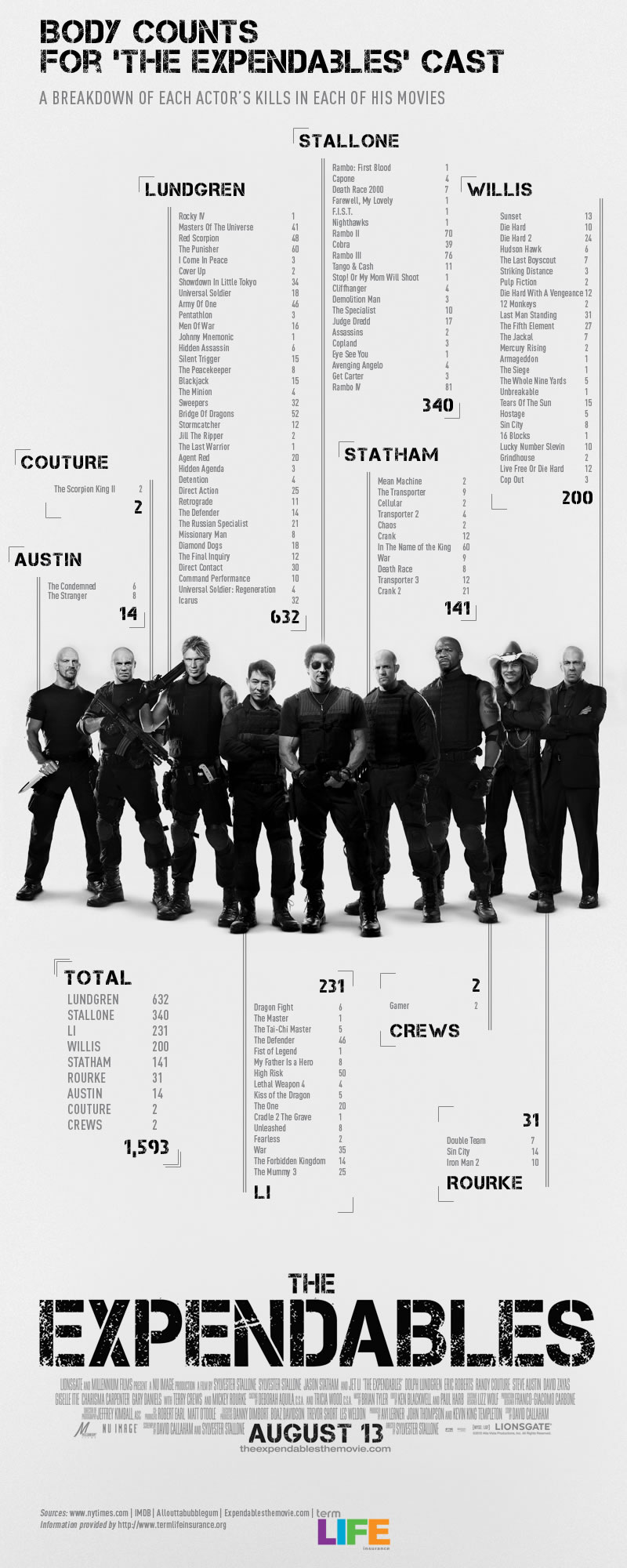 The Expendables body count