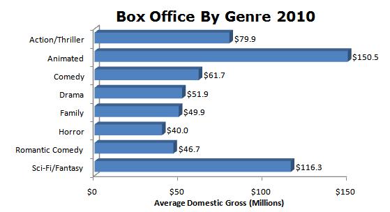genre-box-office-2010