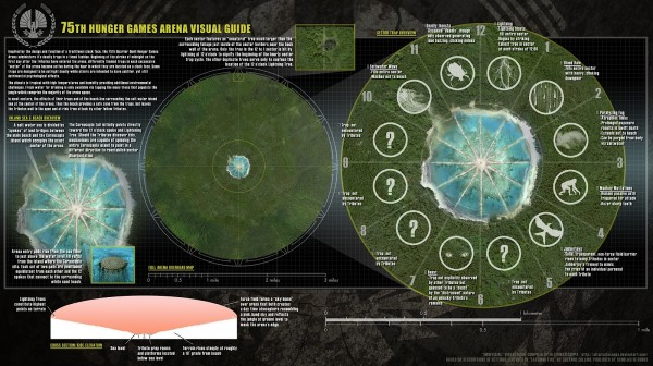 hunger-games-catching-fire-arena-diagram
