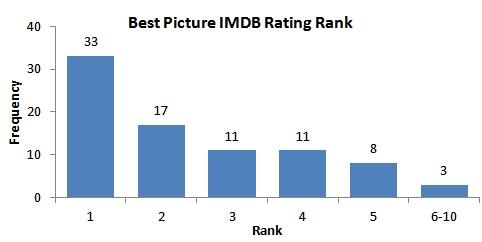 rating-rank