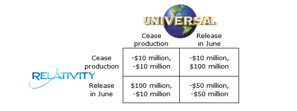 universal-relativity-payoff-table